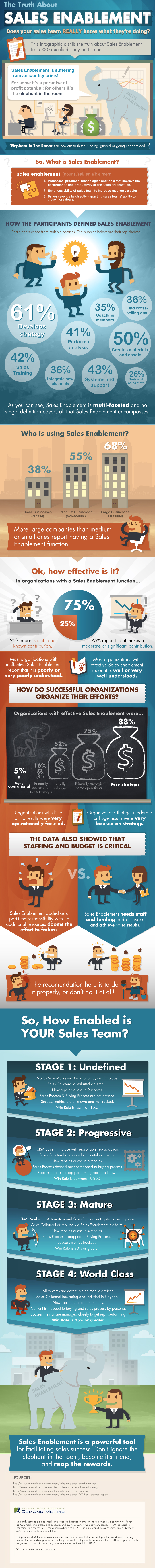 Infographic of sales enablement makes you a kickass sales manager