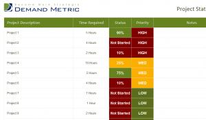 Project Priority & Status Report